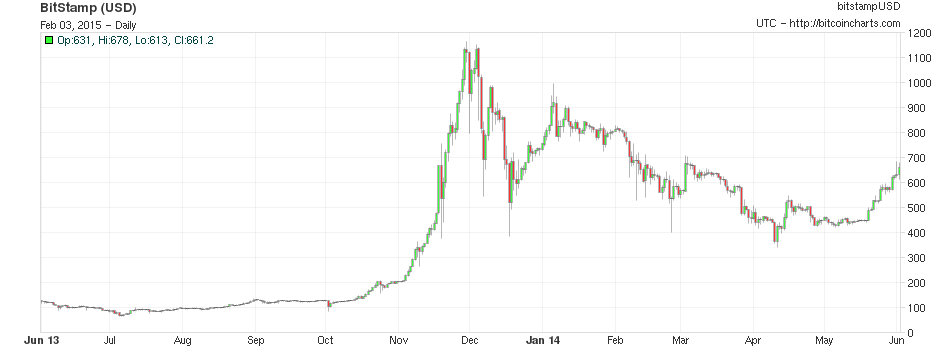 Bitcoin price 06/2014-06/2015 - the largest Bitcoin bubble yet